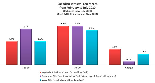Dietary preferences