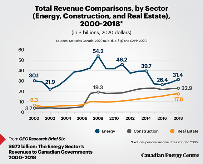 revenue, energy