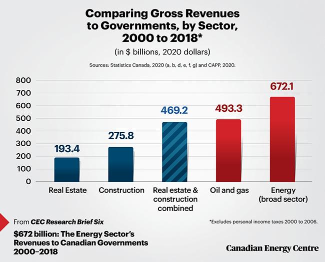 revenue, energy