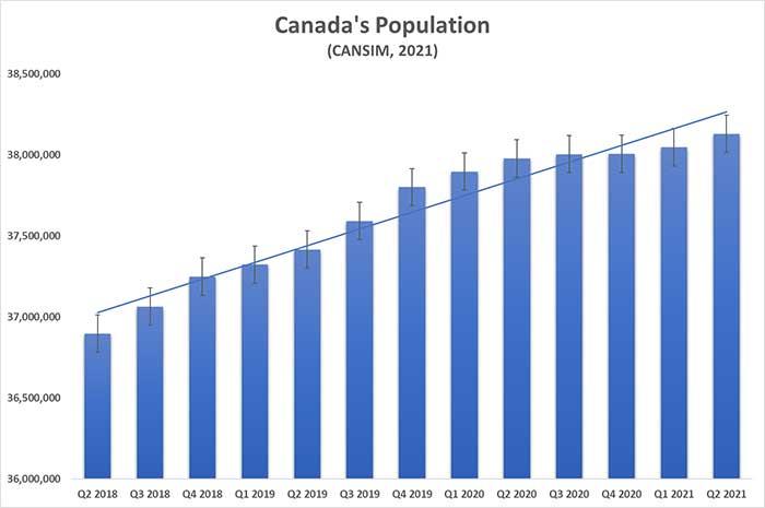 Canada's population